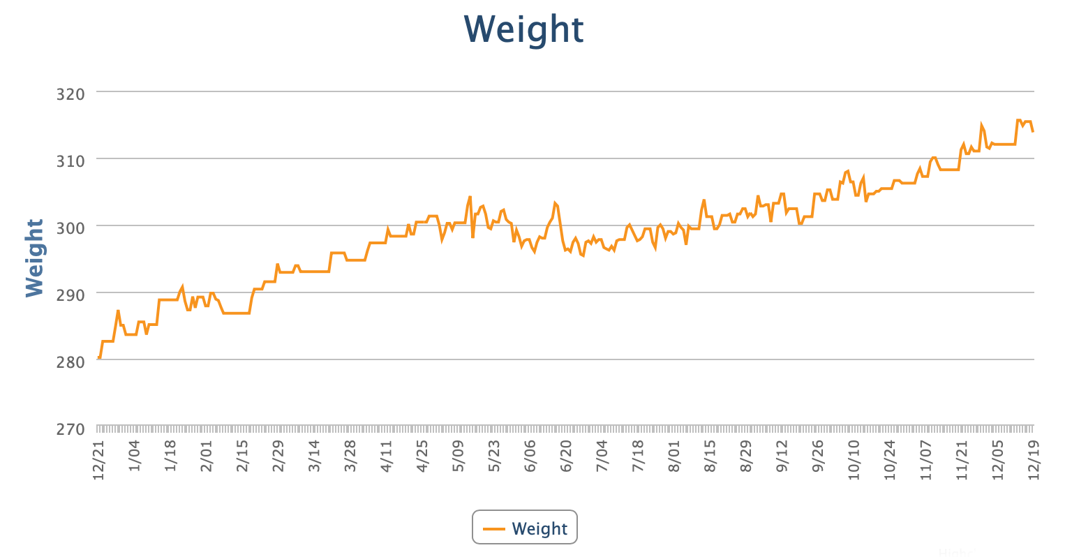 a line graph of the author's weight over the past year. it's not good